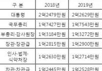 2019 대한민국 공무원 연봉표