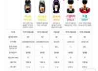 (옥션)돌체구스토 조비아 커피머신 49,000원 + 2만캐쉬(61%할인)