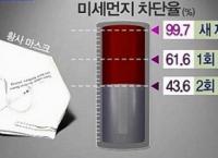 [유용한 정보] 미세먼지 주의보!! 황사마스크 사용 꿀팁!